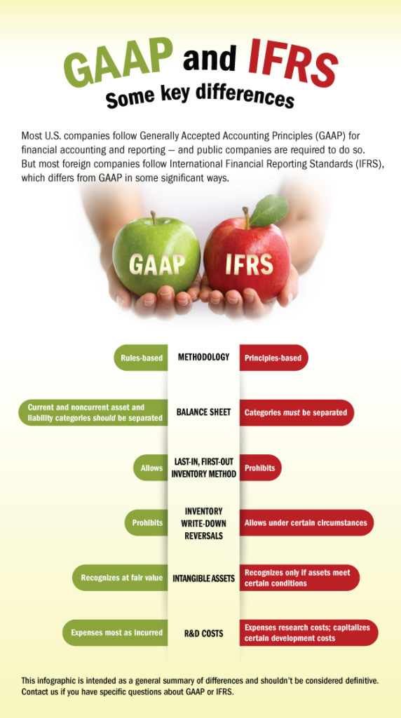 Global expansion GAAP vs. IFRS
